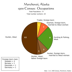 Morzhovoi, Alaska, 1900 Census: Occupations