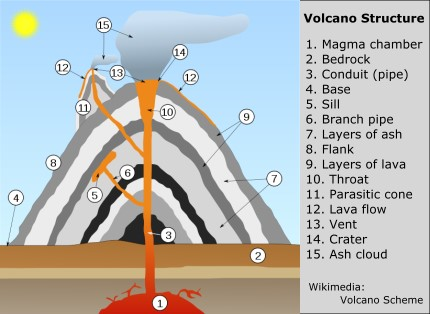 Volcano Structure graphic